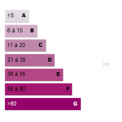 Diagnostic de performance énergétique