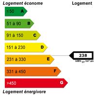 Diagnostic de performance énergétique