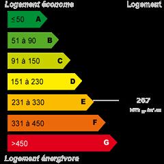 Diagnostics énergétiques