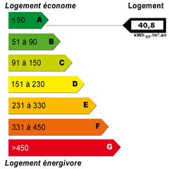 Energy diagnostics