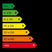 Rapport van de energieprestatie
